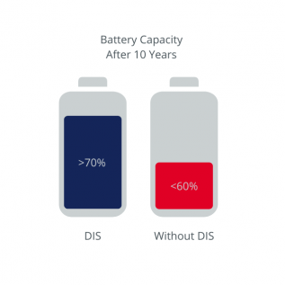 chart showing the battery capacity of ev battery with and without dis
